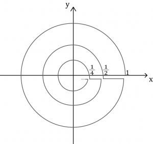 半径1,1/2,1/4,1/8,...を円を書き続ける