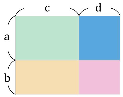 4つに分かれた四角形の右上