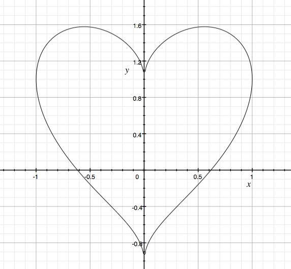 ハート曲線