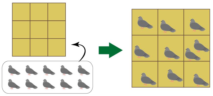 鳩の巣原理