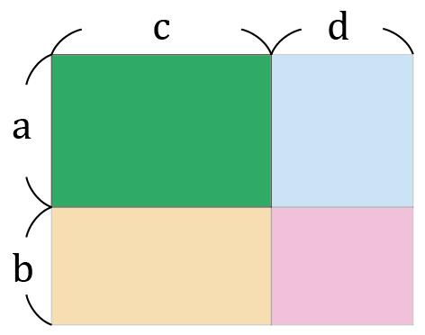 4つに分かれた四角形の左上