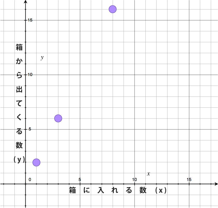 紫の箱に入れた数と出てきた数