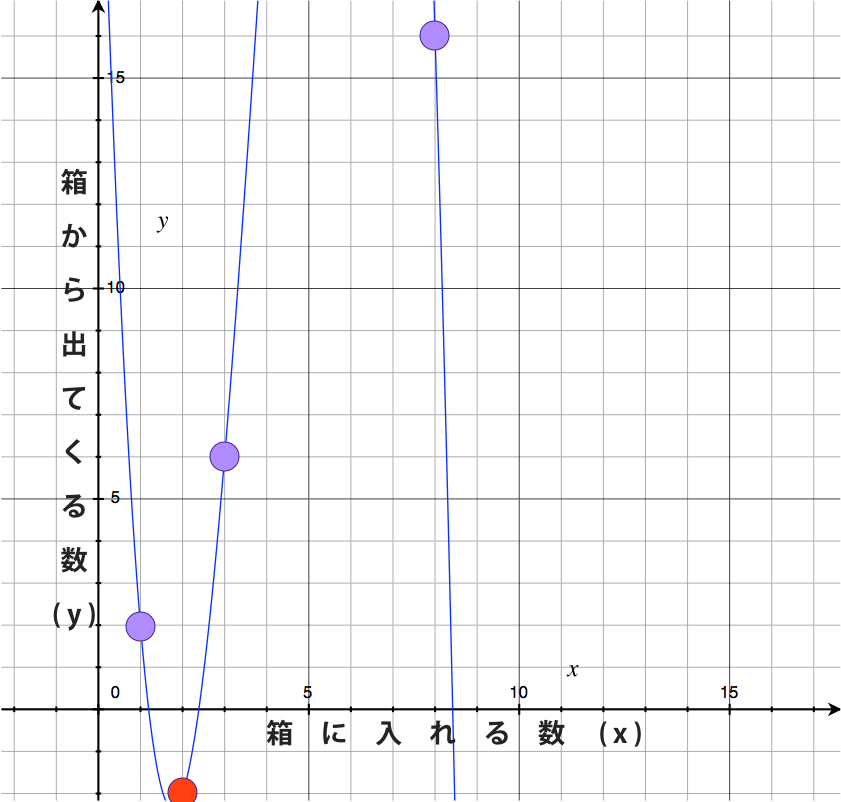 y=-x^3+12x^2-33x+24