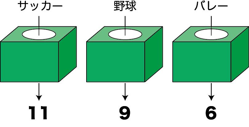関数の例(1)