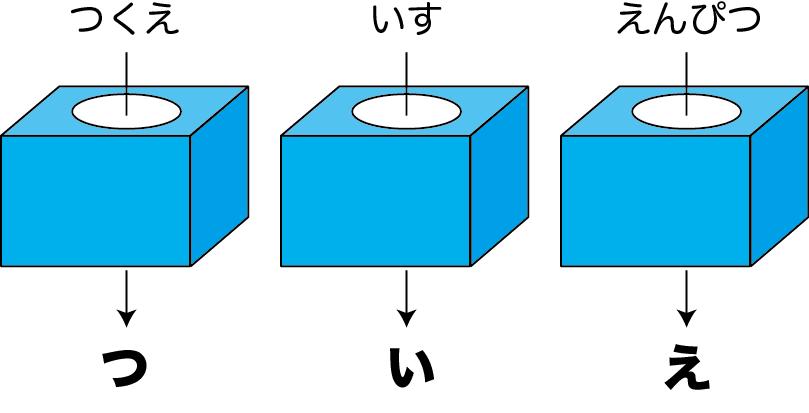 関数の例(2)