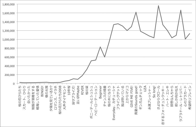 AKB48の初動売上グラフ