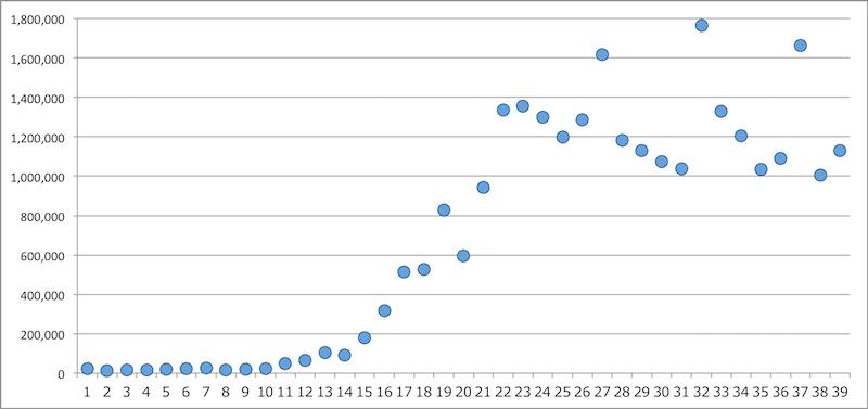 AKB48の初動売上グラフ(点のみ)