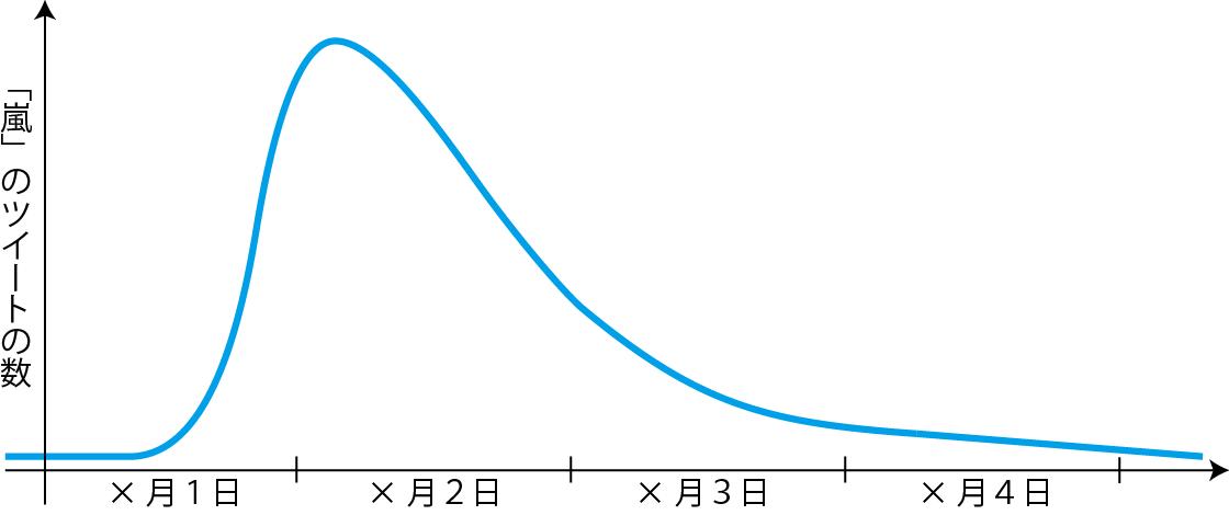 「嵐」が投稿された回数のグラフ