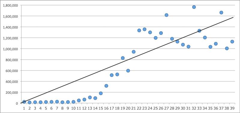 緑の箱の形の予測(1)