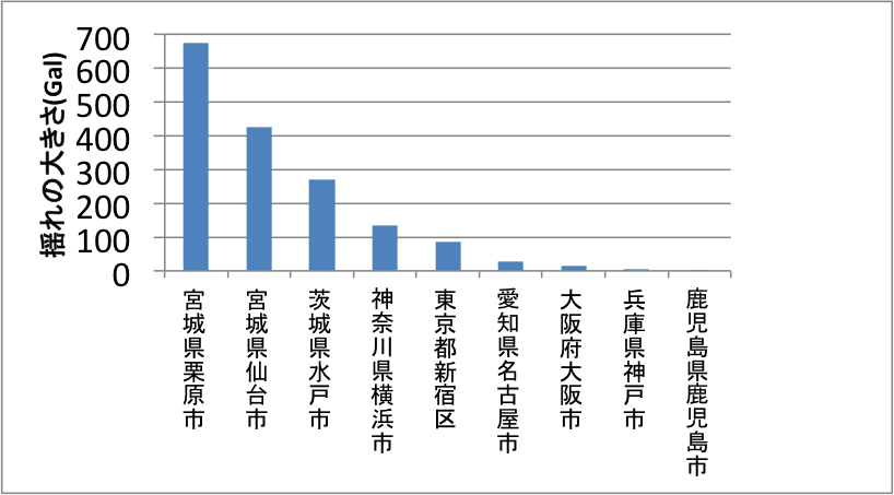 各地の揺れの大きさのグラフ