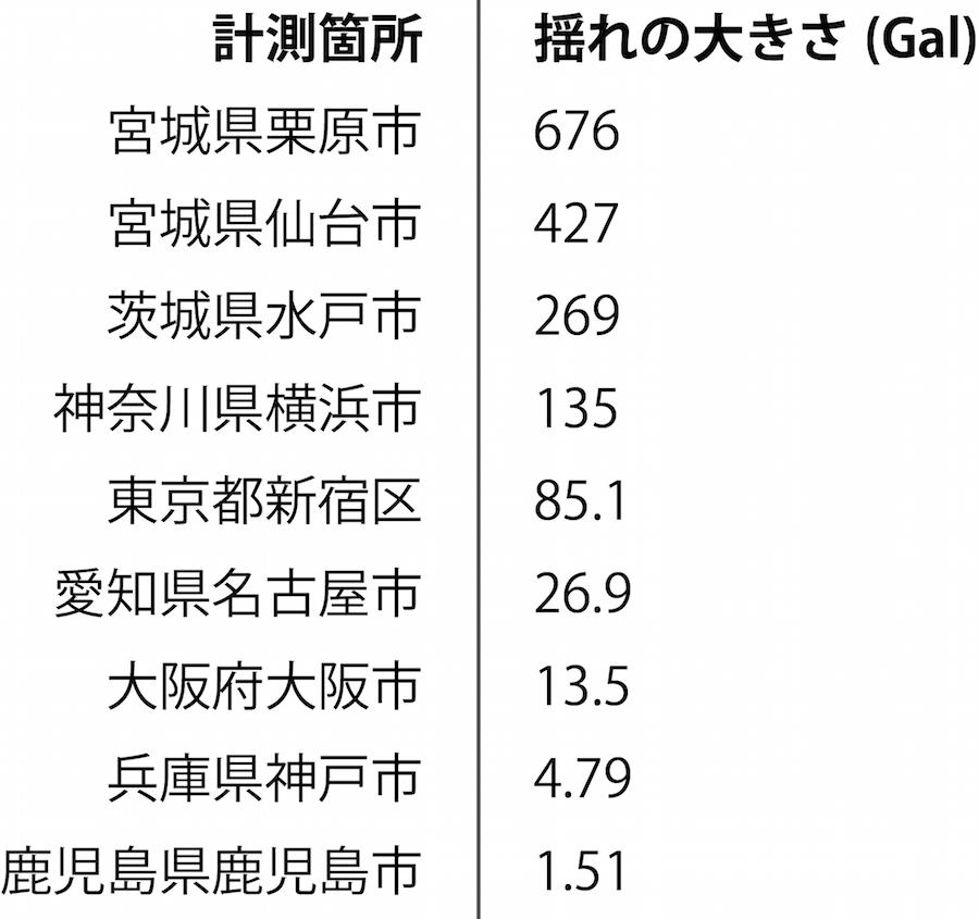 東日本大震災の揺れの大きさの表
