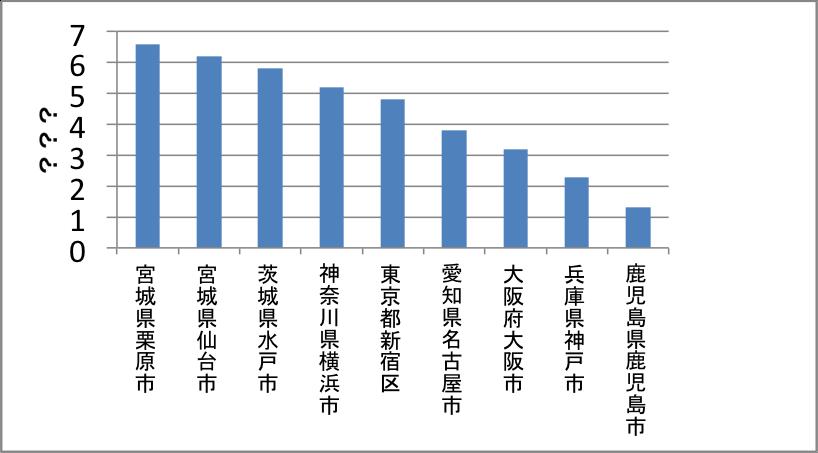 揺れの大きさの対数をとったグラフ