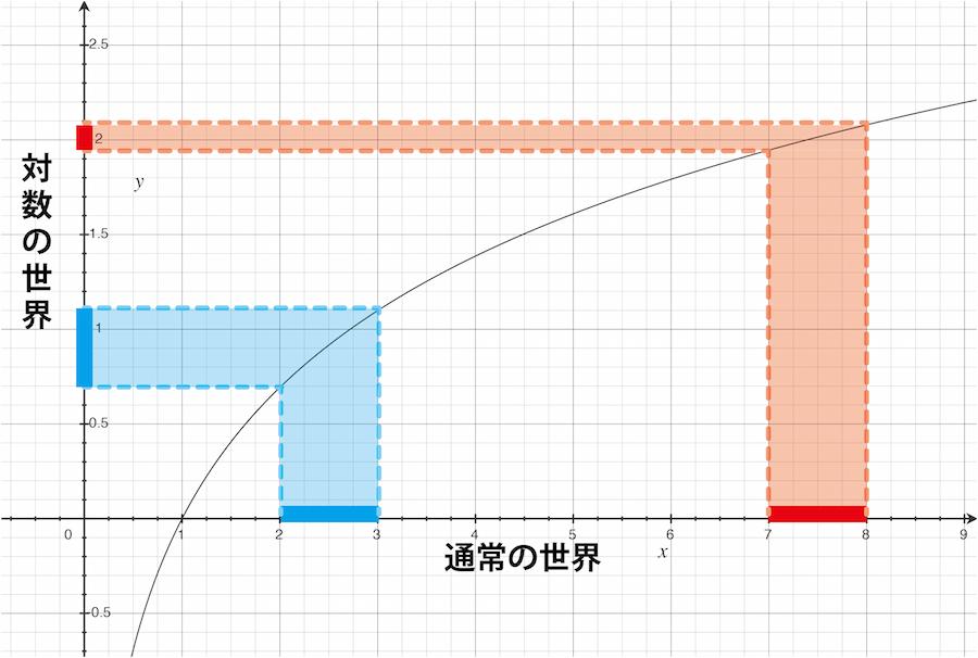 対数のグラフ(y=log(x))