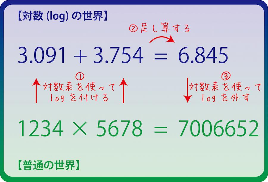 通常の世界の掛け算は、対数の世界の足し算になる