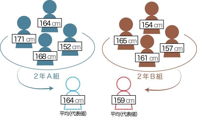 平均は集団を代表する「代表値」の1つ