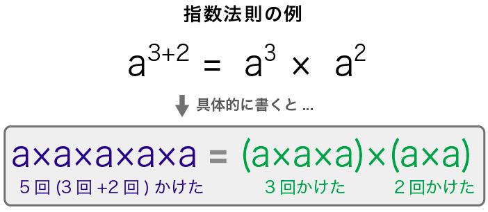 指数法則の具体例