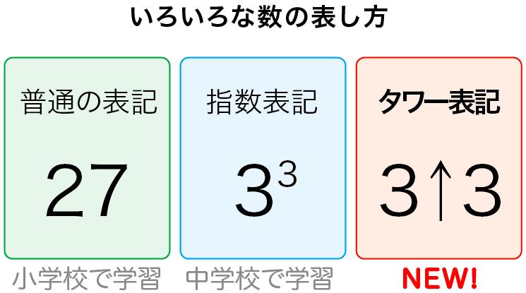 いろいろな数の表し方