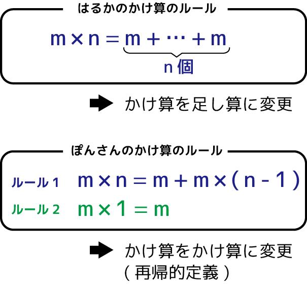 かけ算のルールの比較