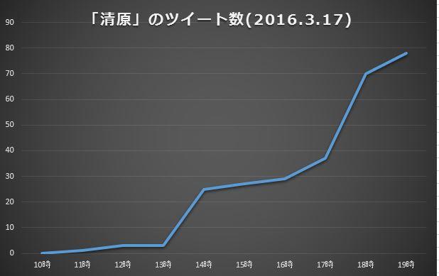 「清原」のツイート数