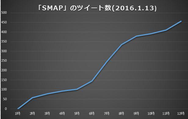 「SMAP」のツイート数